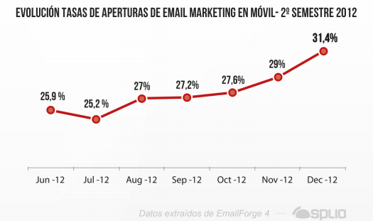Estudio Sobre los Niveles de Apertura de Email Marketing