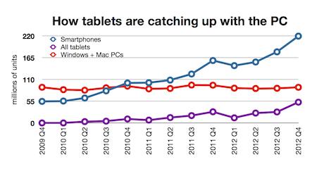 Tablets a la caza de los PC's