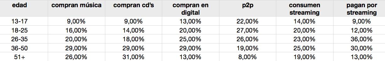 tabla de perfiles