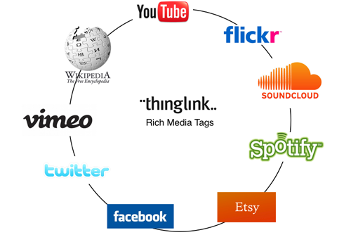 Imágenes interactivas para redes sociales con Thinglink