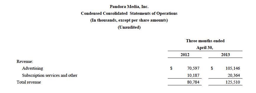 Pandora Q12014