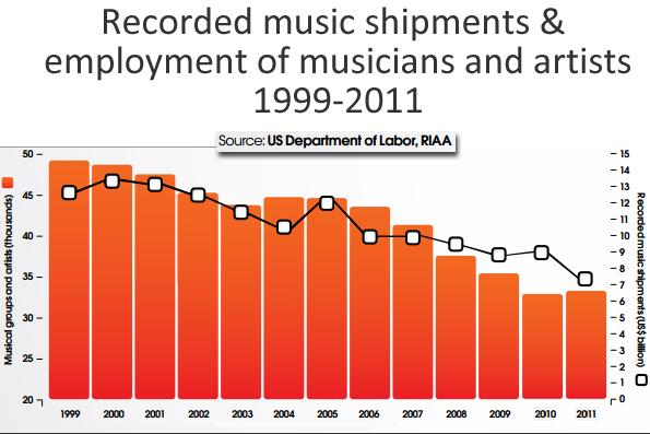 recording-employment1999-20