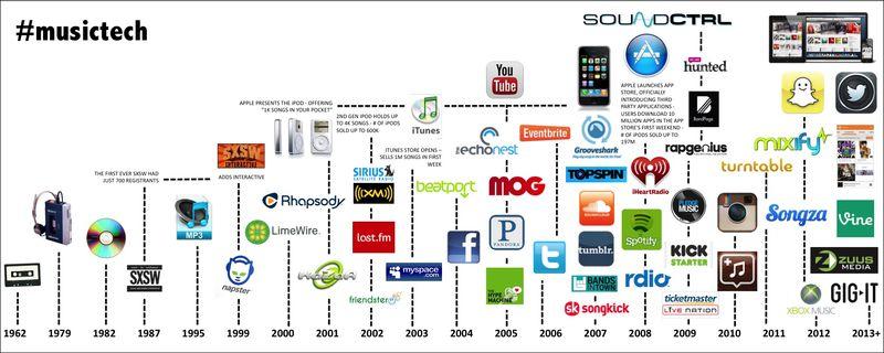 Infografía Musictech