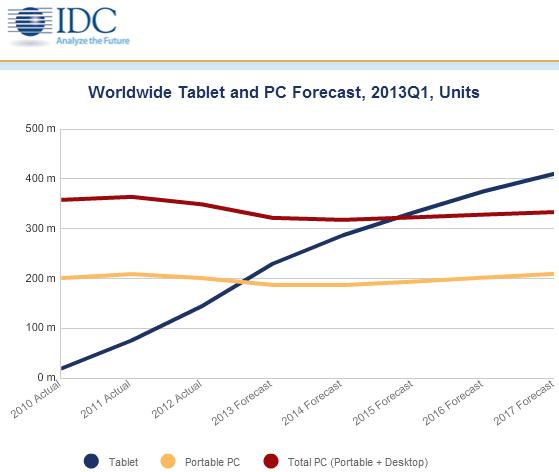 Proyecciones de tablets IDC