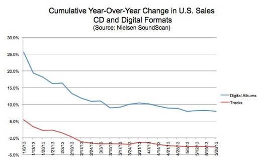 Caída en las ventas de música digital en EE.UU.