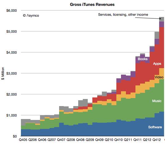appstore revenue