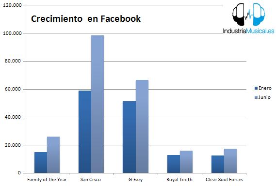 Crecimiento Fans en Facebook