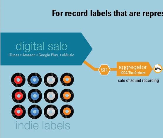 Infografía: Sistema de cobros por Ventas Digitales, Streaming y Radio