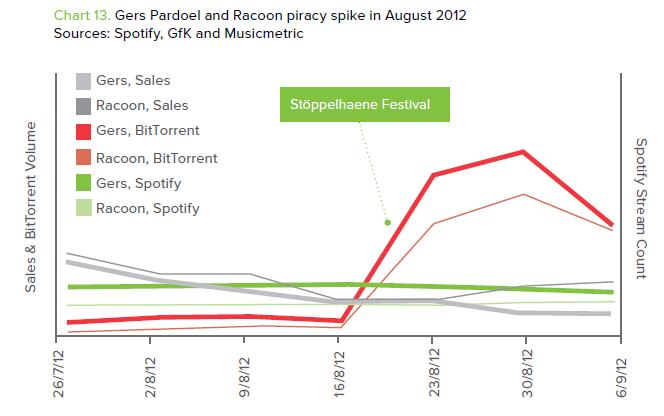 Spotify Festivals