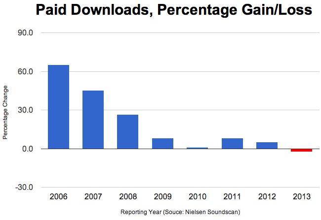 US_market_H1_paiddownloads_2013