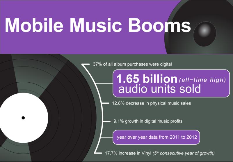 Consumo de música en el móvil