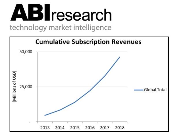 ¿Será el streaming un negocio de 46 billones de dólares? ABI Research dice que sí