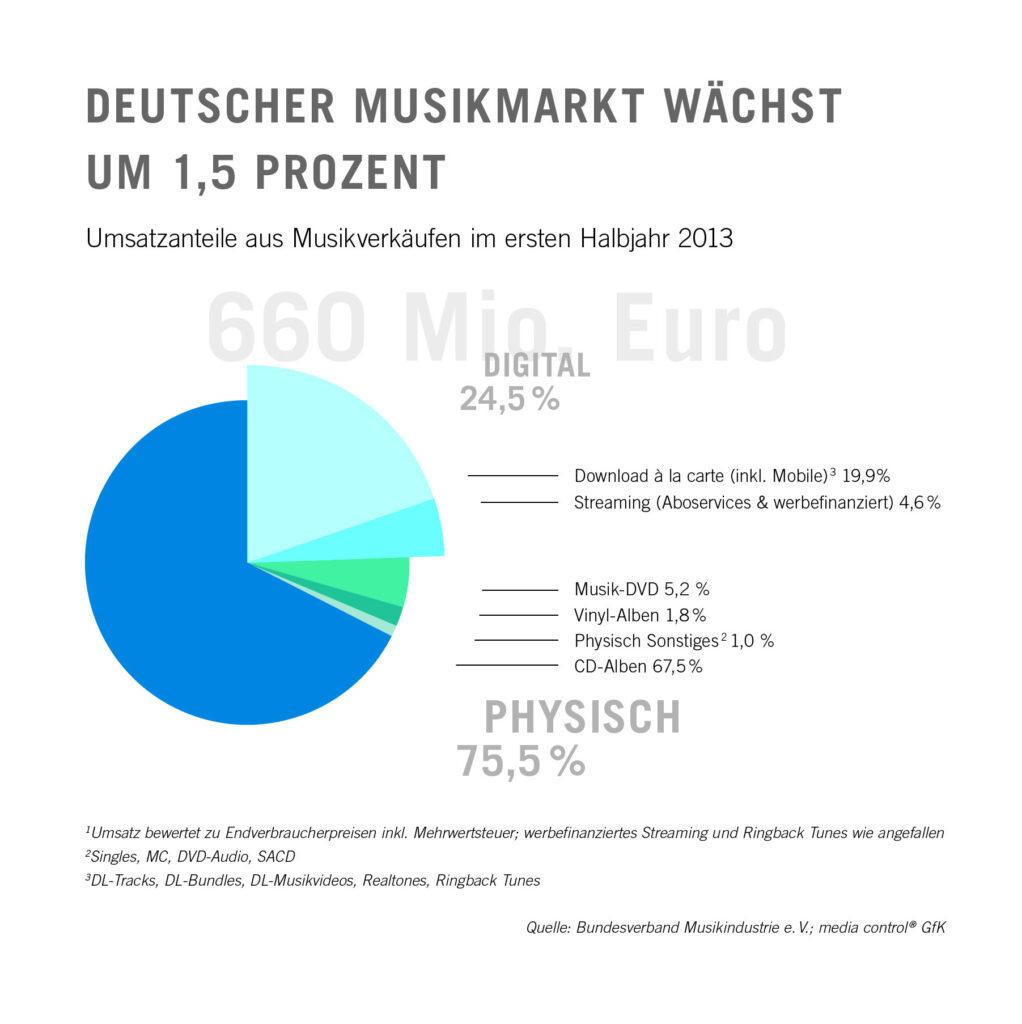 Alemania_Musik_market._1H_2013