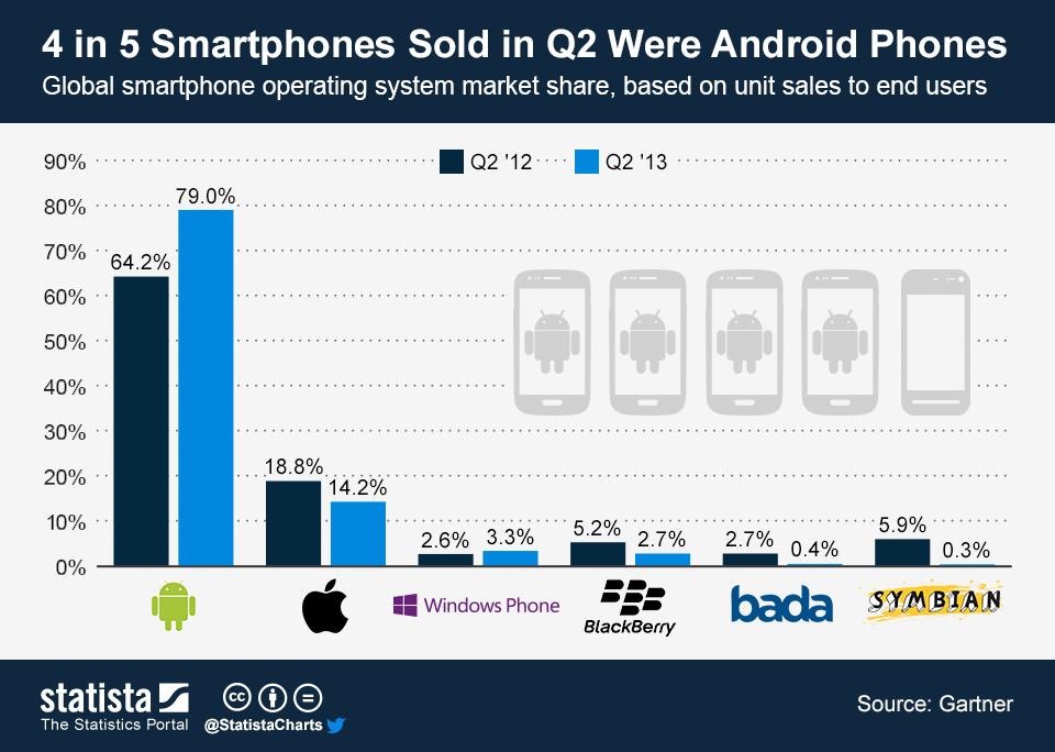 Venta de Android vs iOs 2013
