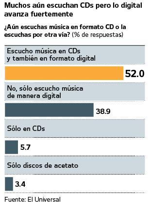 Encuesta Mexico Uso CD