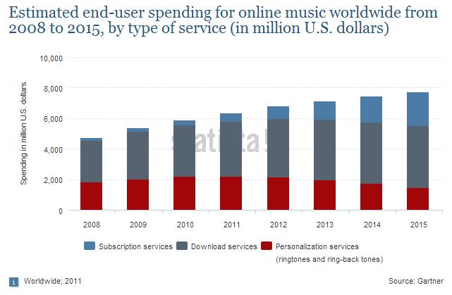 Proyecciones de consumo en música digital hasta el 2015
