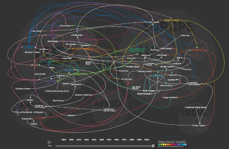 #Infografía: 200 años de evolución de la música occidental en 10 segundos