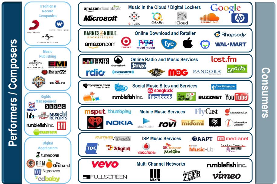 Infografía del ecosistema de la música digital