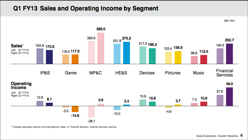 Sony Music: Resultados del primer trimestre fiscal 2013