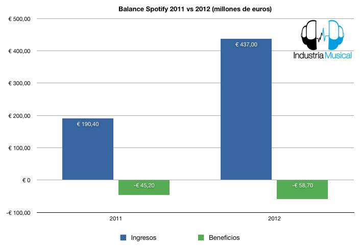 spotify balances 2011_2012