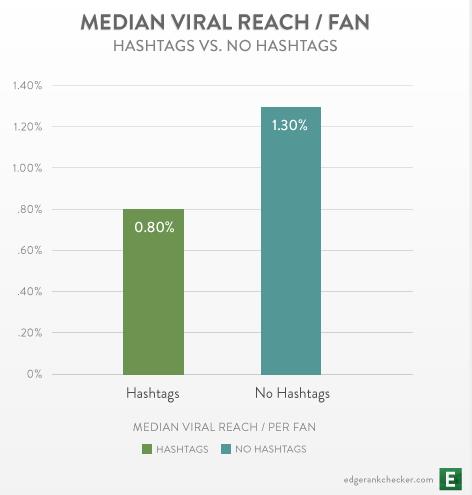 Alcance Viral Hashtag Facebook