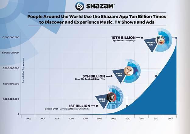 Shazam crecimiento