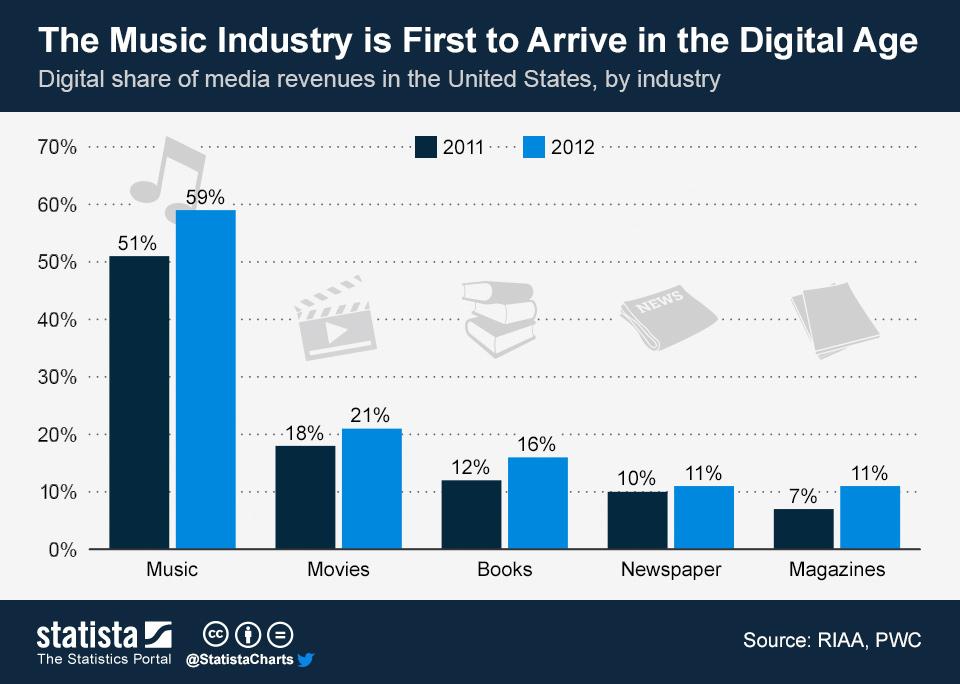 La industria musical lidera el crecimiento de la nueva era digital