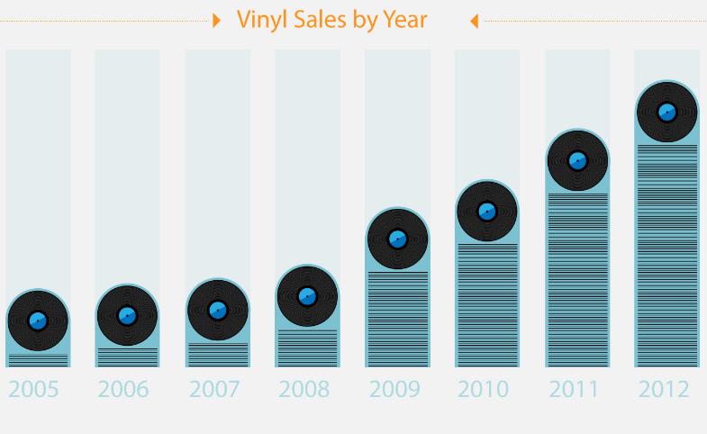 La venta de vinilos en Amazon ha subido un 745%