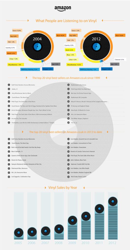 amazon_vinyl_infographic