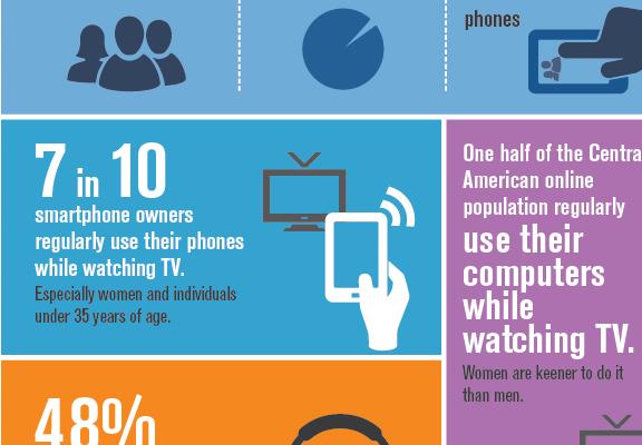 Hábitos de consumo digital en américa central