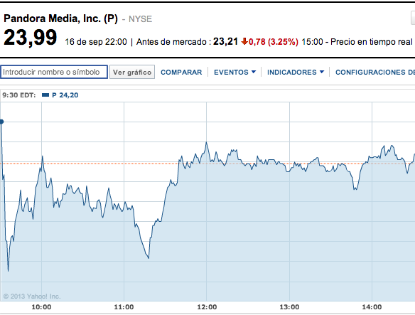Pandora vende 12 millones de acciones