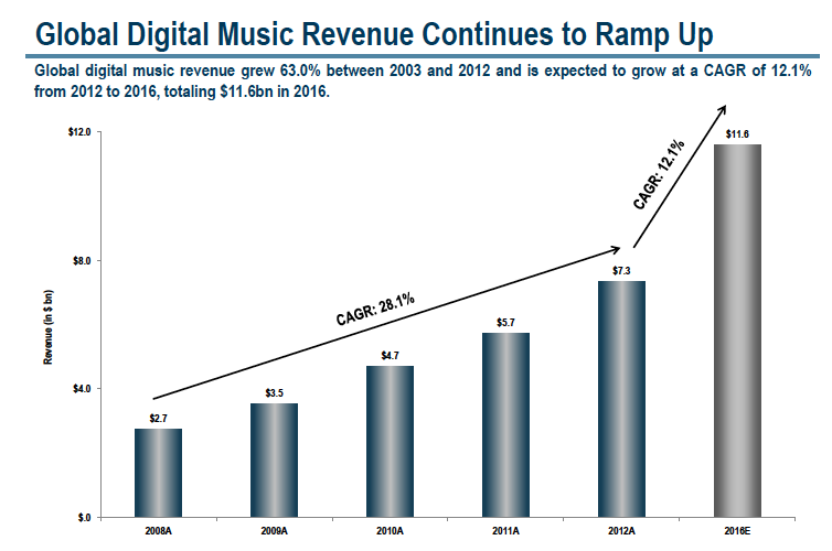 Tendencias en la industria musical digital 2013