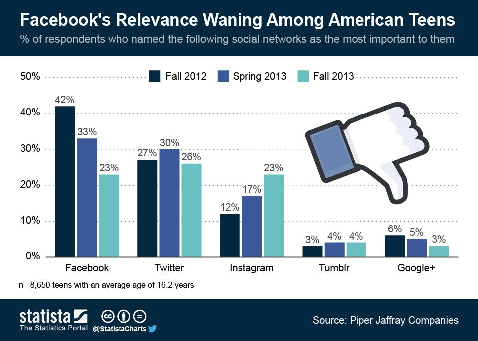 A Facebook se le van los adolescentes
