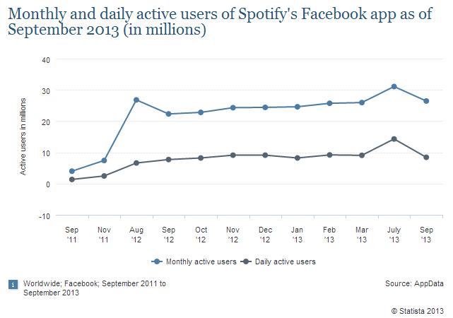 Usuarios Spotify App Facebook
