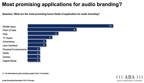 audio-branding-academy.org-media-barometer II
