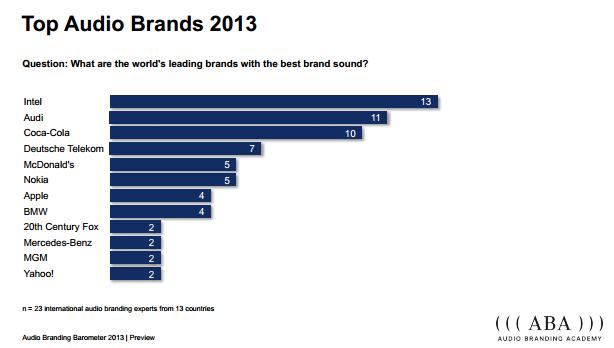 audio-branding-academy.org-media-barometer