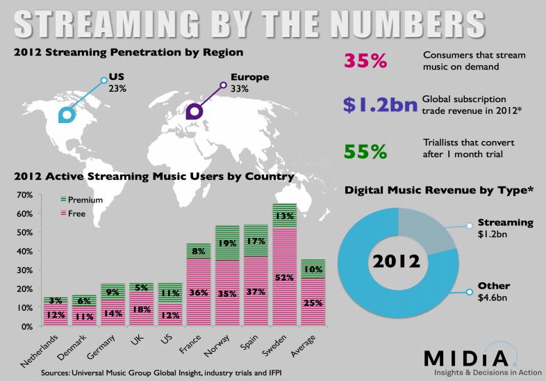 Los servicios de música en las empresas de telecomunicaciones