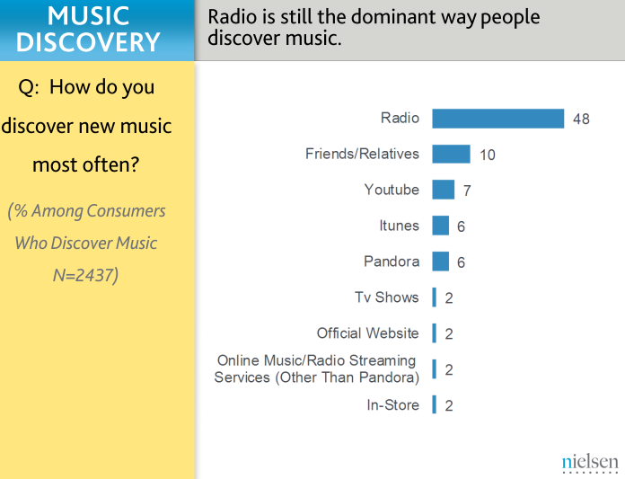 Nielsen's new Music 360 report - Buscar con Google
