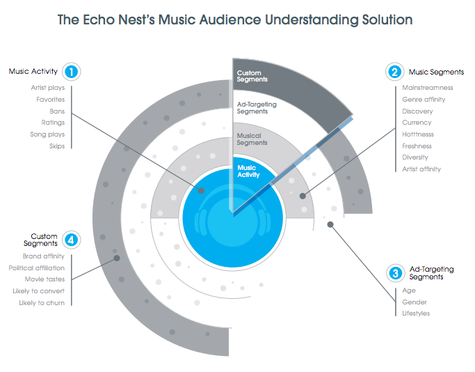 "The Echo Nest lanza ""Music Audience Understanding"""