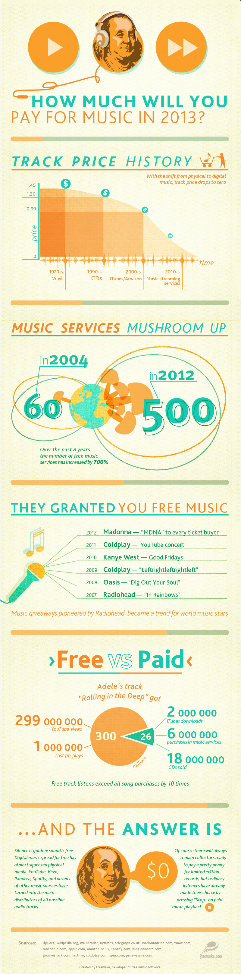 will-you-pay-for-music-in-2013-infographics