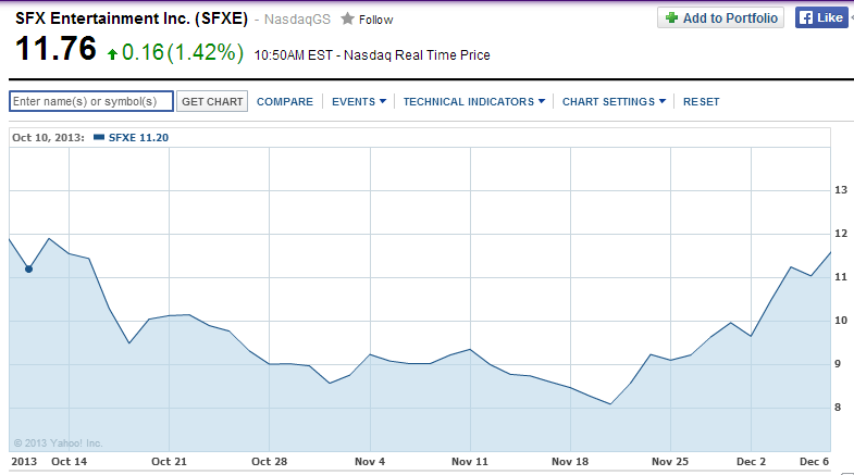 SFX Entertainment, Inc. Stock Chart
