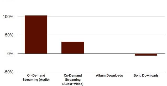 Aumento del Streaming