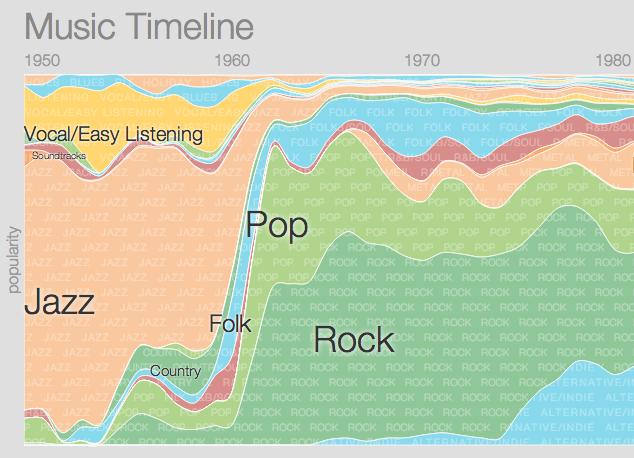 Google lanza un timeline de la historia de la música