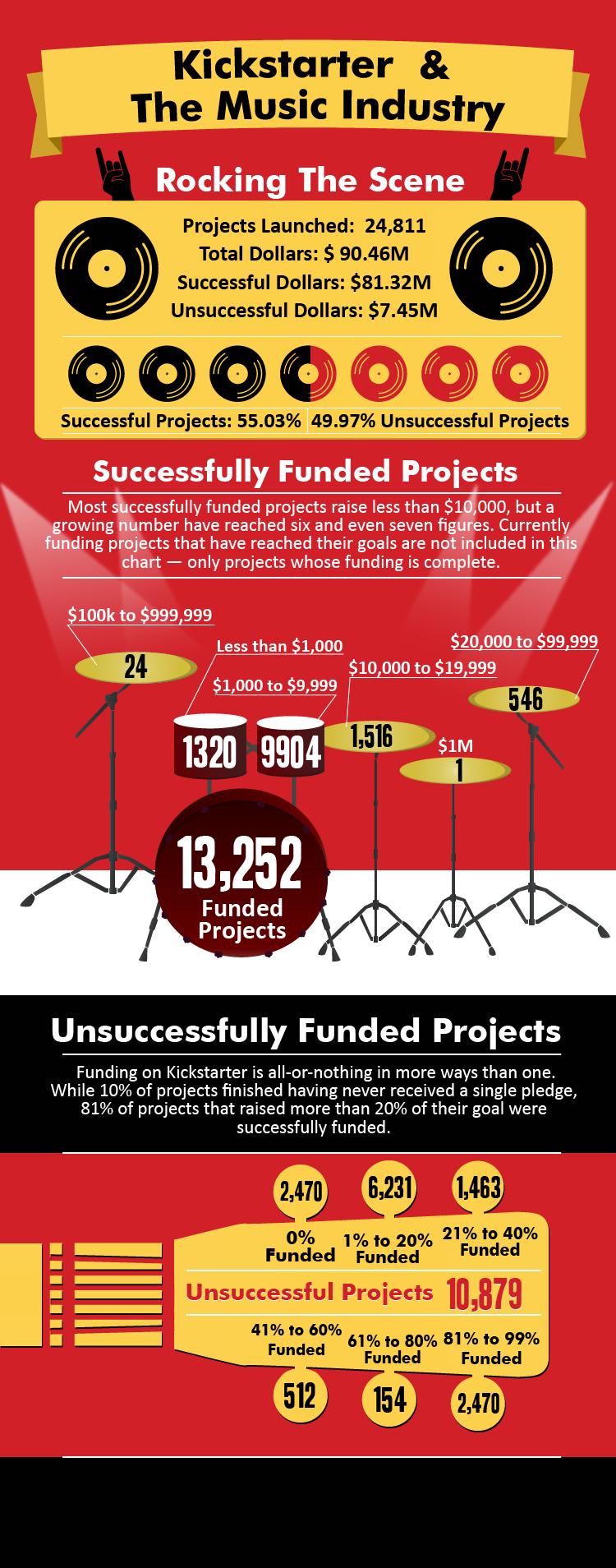 Infografía: Impacto de Kickstarter en la Industria Musical