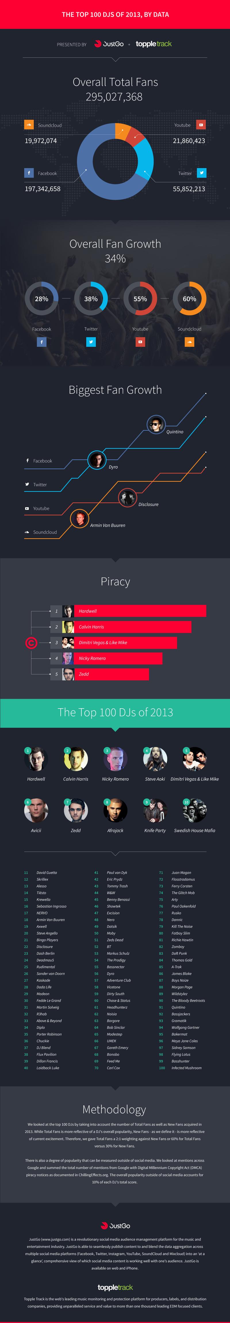 Top100 Dj's social media 2013