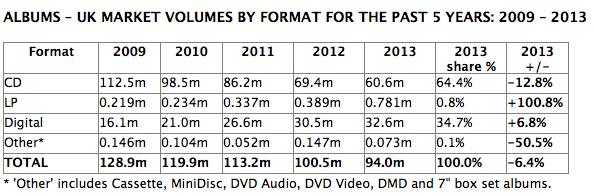 ingresos albumes bpi 2013 uk