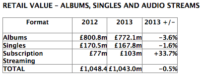 ingresos musica grabada 2013 bpi