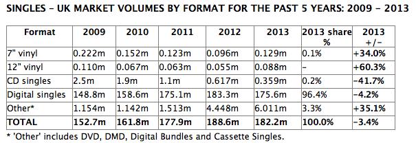 ingresos singles bpi 2013 uk