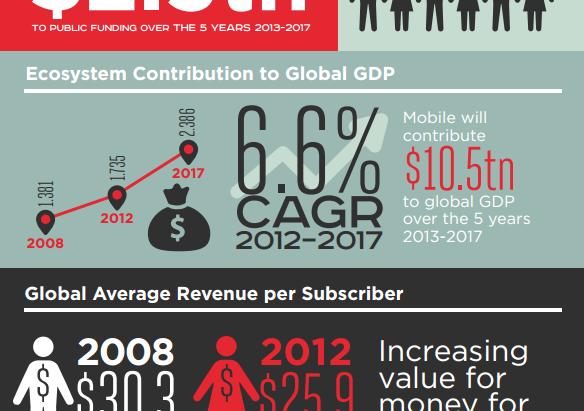 Infografía: Mercado Global de la Tecnología Móvil