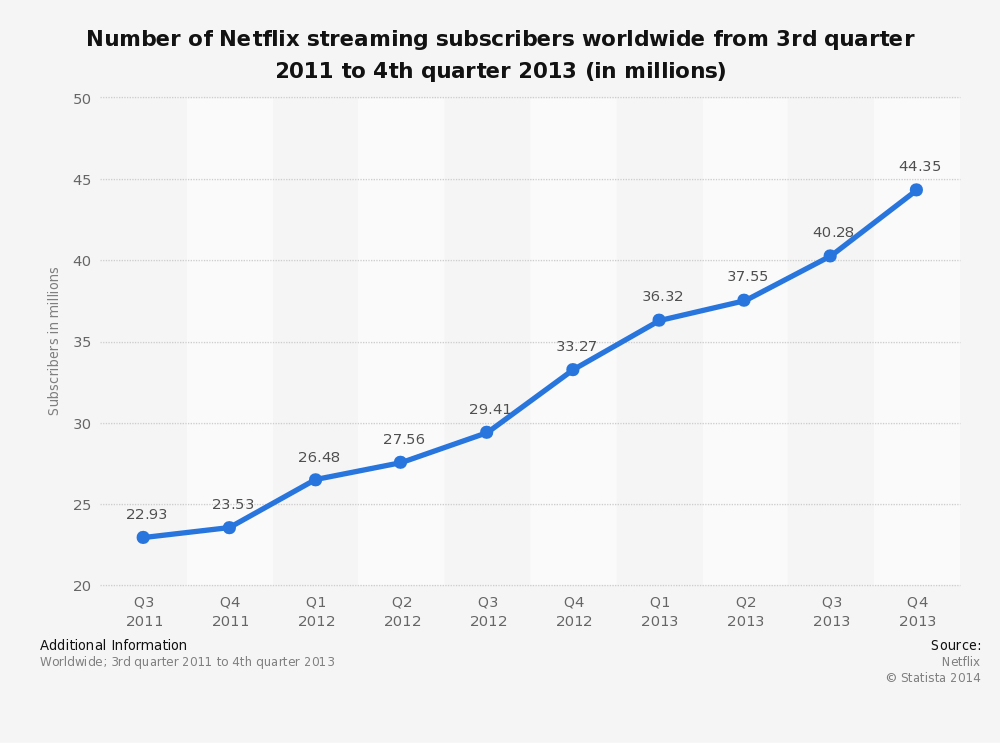 Suscriptores Netflix